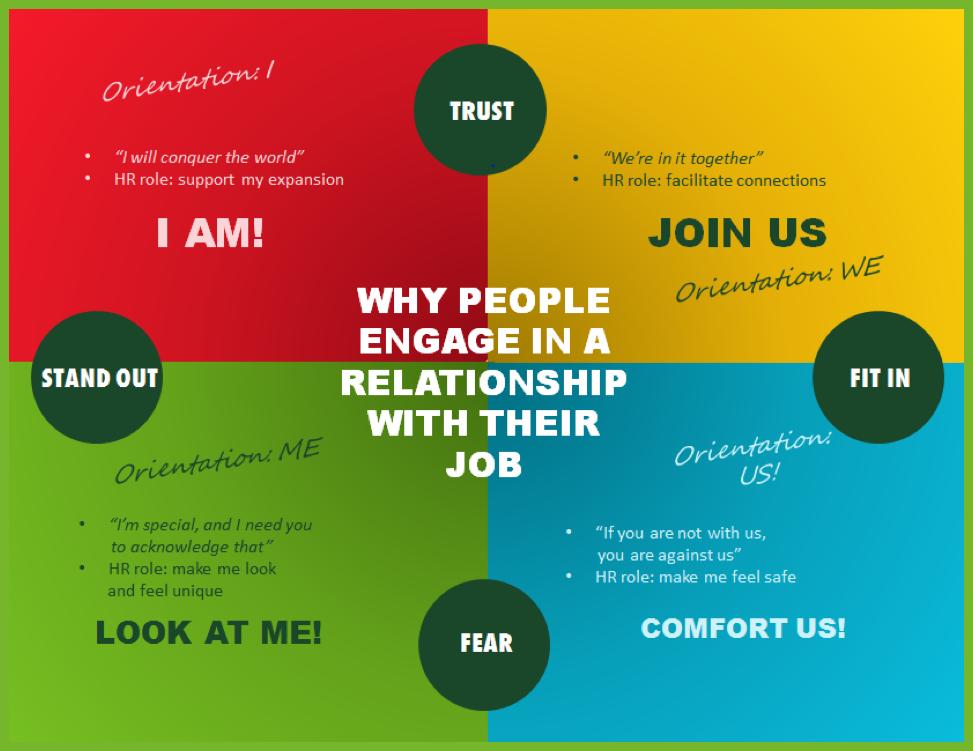 Preco sa zamestnanci angazuju vo vztahu z ich pracou_Synerta Personnel_Recruitment-Headhunting-Diagnostics